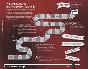 The Operations Management Journey