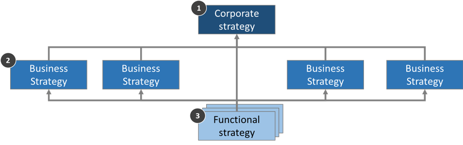 Good Corporate Strategy | Everything You Need to Know