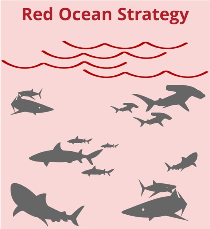 Red ocean strategy - sharks in the water