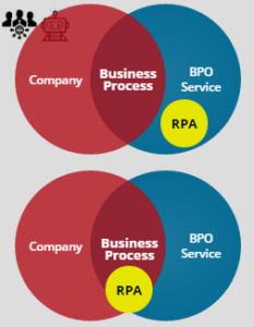 BPO & RPA