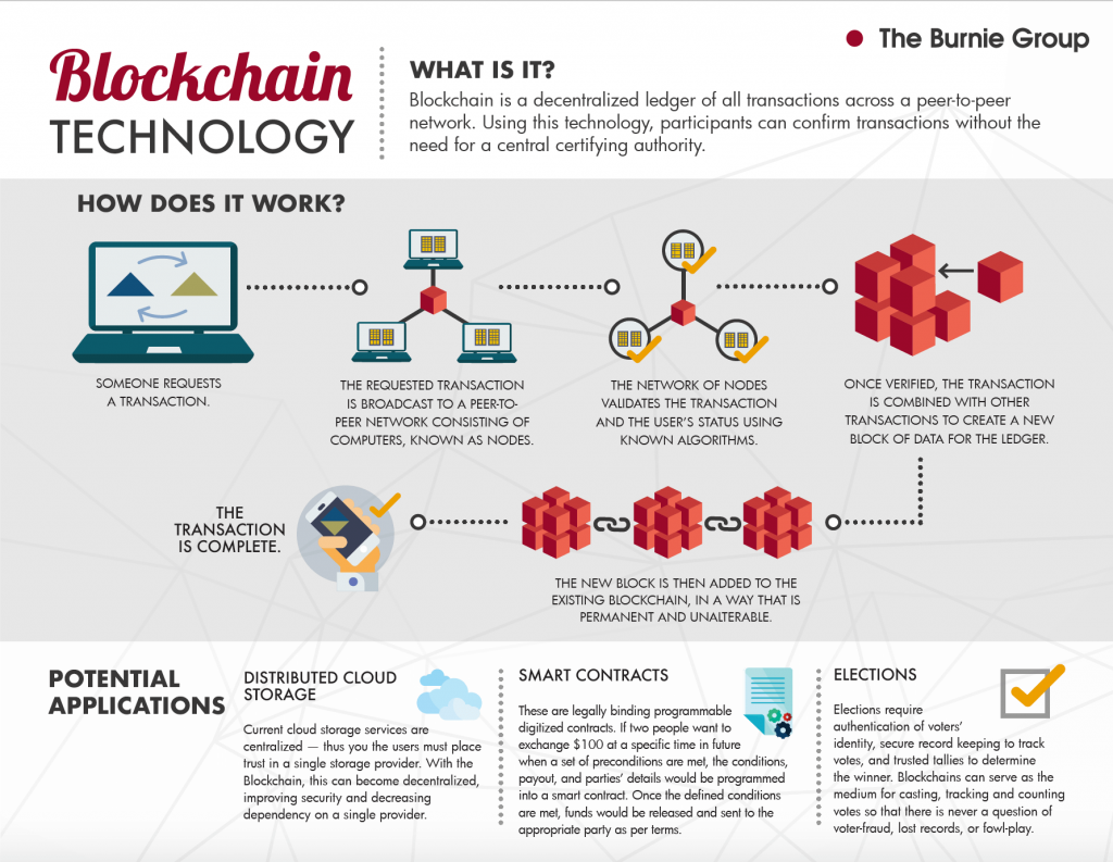 INFOGRAPHIC: A Look at Blockchain Technology