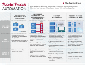 Kinds of Process Automation and how they differ