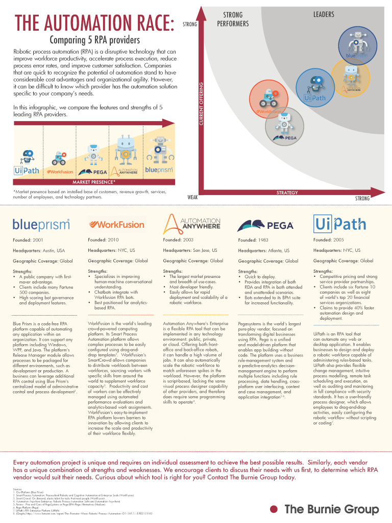 INFOGRAPHIC: The Automation Race: Comparing 5 RPA providers