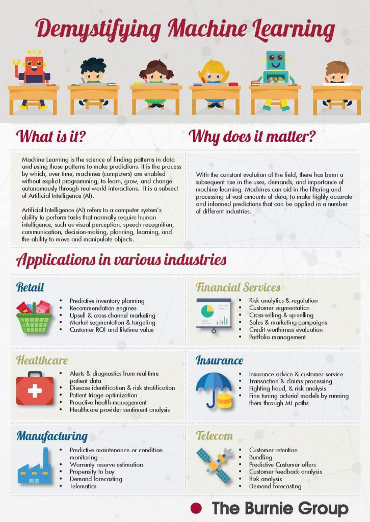 INFOGRAPHIC: Demystifying Machine Learning