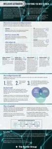 Intelligent Automation Primer
