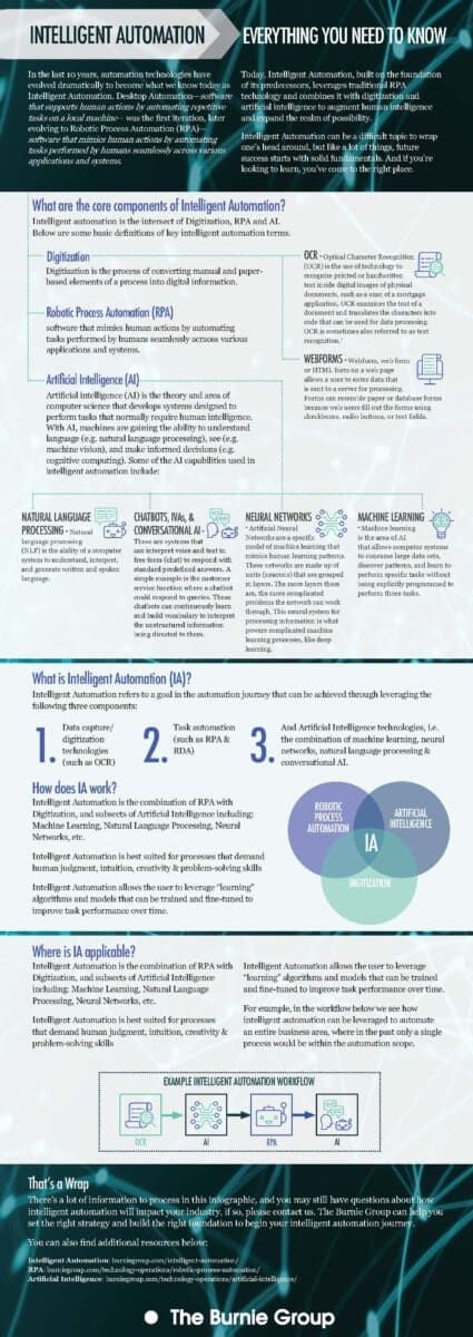 INFOGRAPHIC: Intelligent Automation Primer