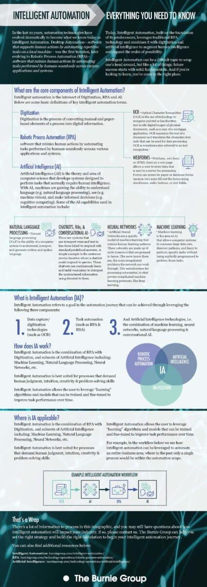 INFOGRAPHIC: Intelligent Automation Primer