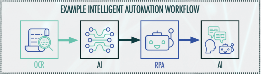Intelligent Automation: 5 key benefits for your business