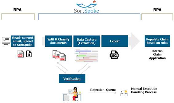 Depiction of SortSpoke's intelligent automation process
