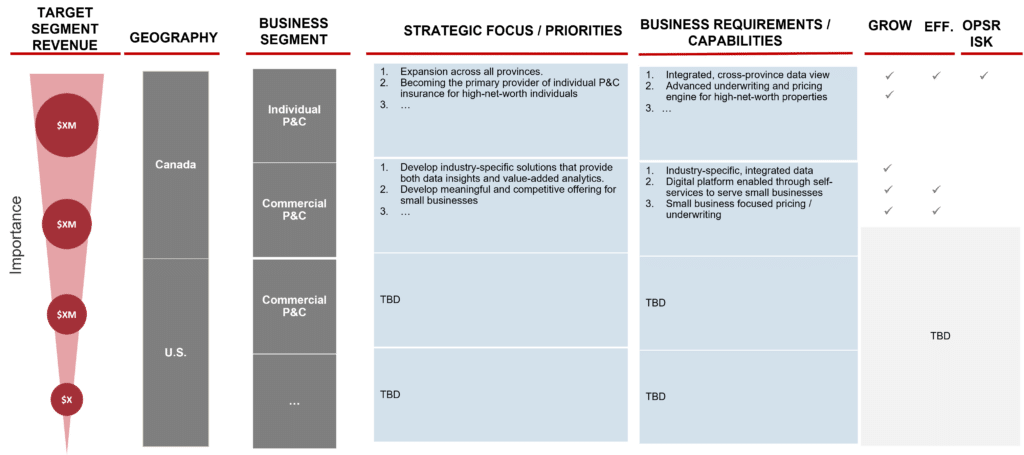 Alignment of IT and business strategy