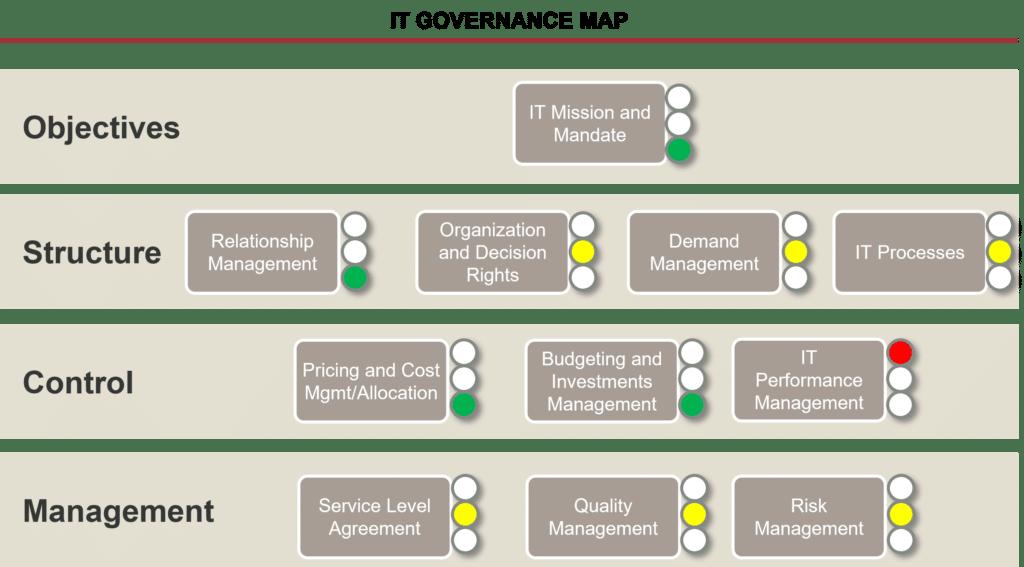 IT Governance Map