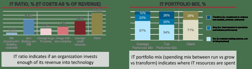 IT Ration and Portfolio Mix