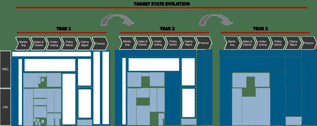 IT Target State Evolution