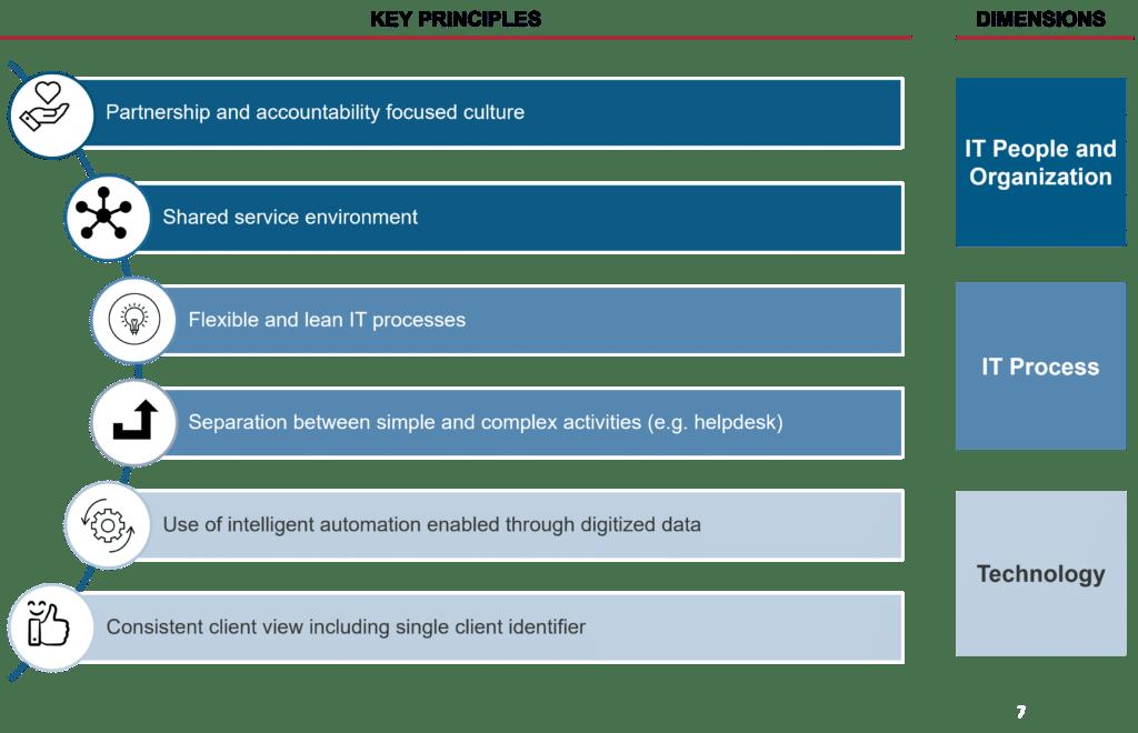 IT design principles
