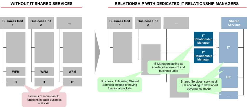 IT governance with and without dedicated relationship managers