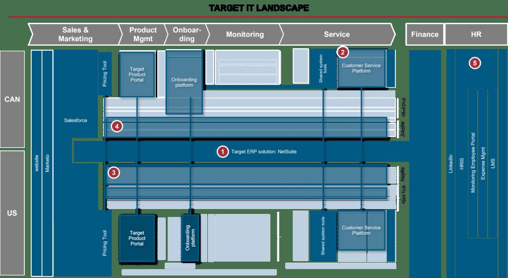 Target IT landscape