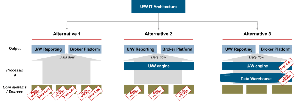 Target IT architecture