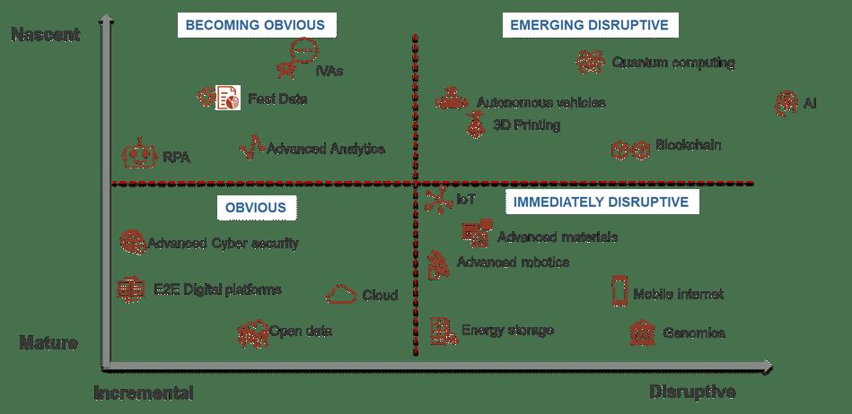 Technology innovation disruptive technology chart