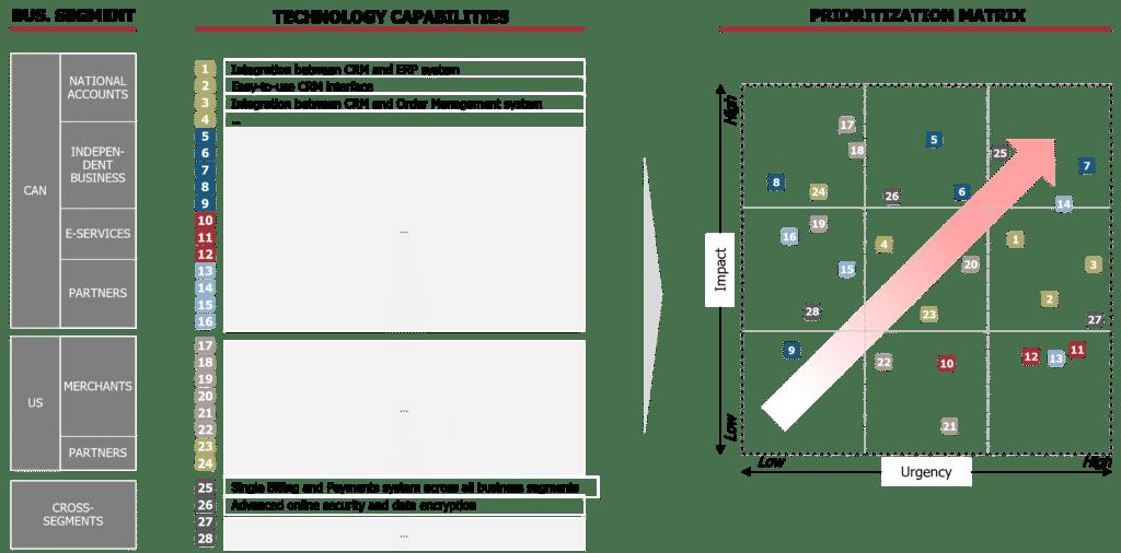 Technology innovation prioritization matrix