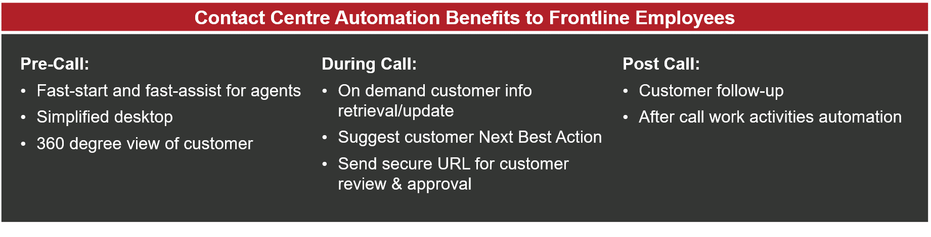 Contact Centre Automation Benefits to Frontline Employees - table heading