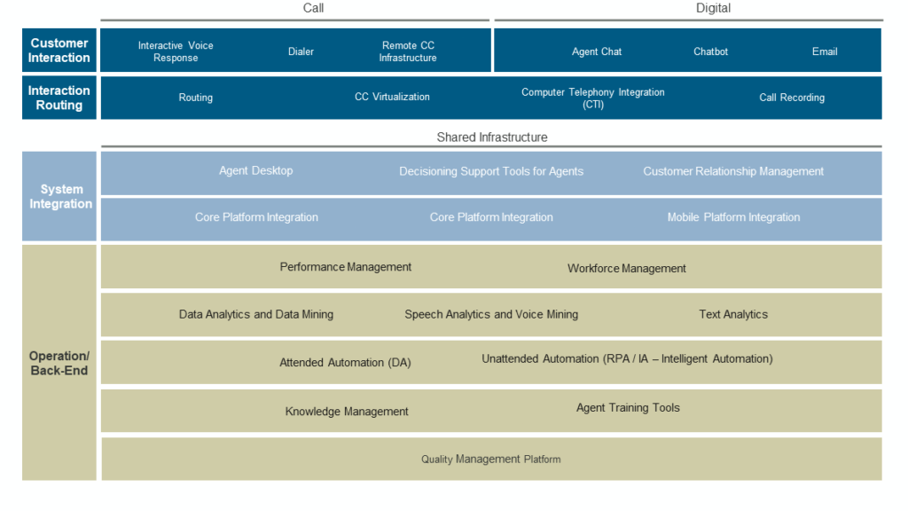 Contact Centre Technology Assessment without title - IT strategy