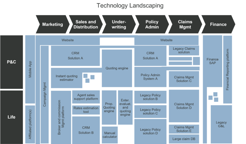 IT Landscaping Methodology - sample Technology Landscaping chart