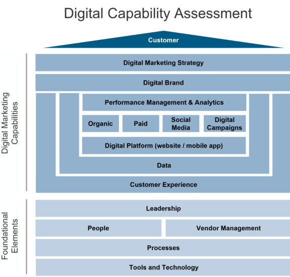 IT Strategy Digital Capability Assessment - represented by