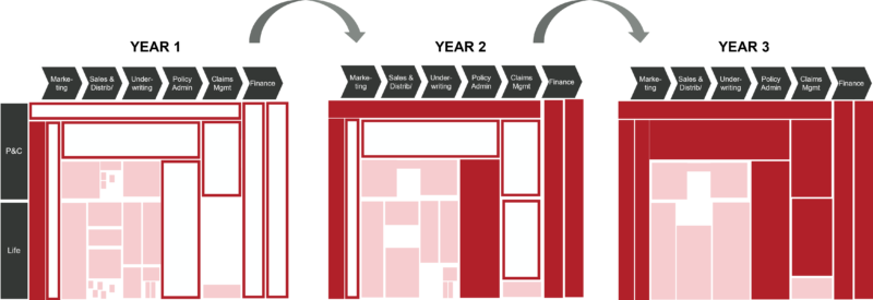 IT Strategy - Target IT state development progress over three years